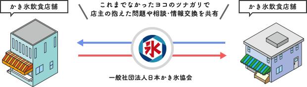 一般社団法人日本かき氷協会が目指す「タテのツナガリ」