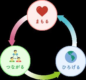 一般社団法人日本かき氷協会の目標「まもる」「つながる」「ひろげる」